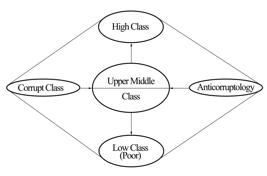middle upper class